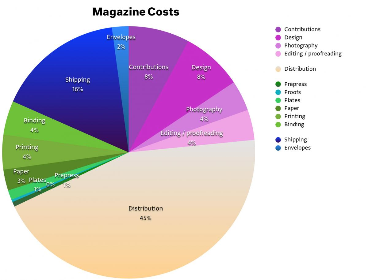 Awe Inspiring The Costs Of Running A Magazine Works That Work Magazine Home Interior And Landscaping Synyenasavecom